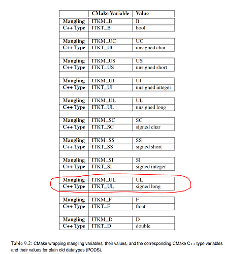 Typo in Table 9.2