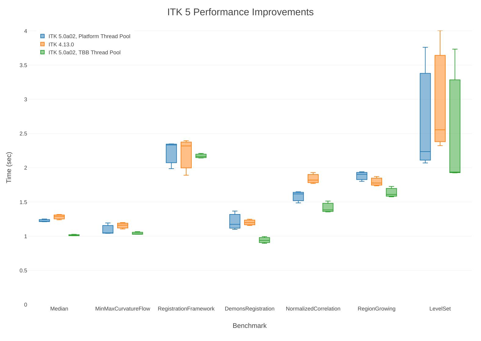 ITK 5 0 Alpha 2: Performance - Announcements - ITK