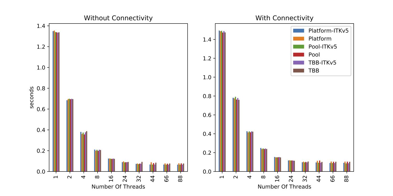 SLIC Superpixel Segmentation Algorithm - Community - ITK